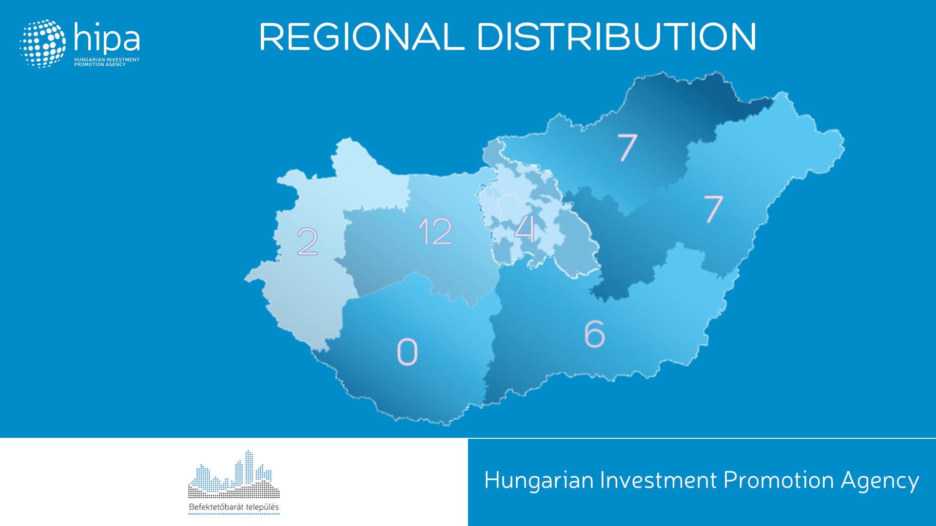 HIPA - Regional distribution - Hungary - 2016 H1